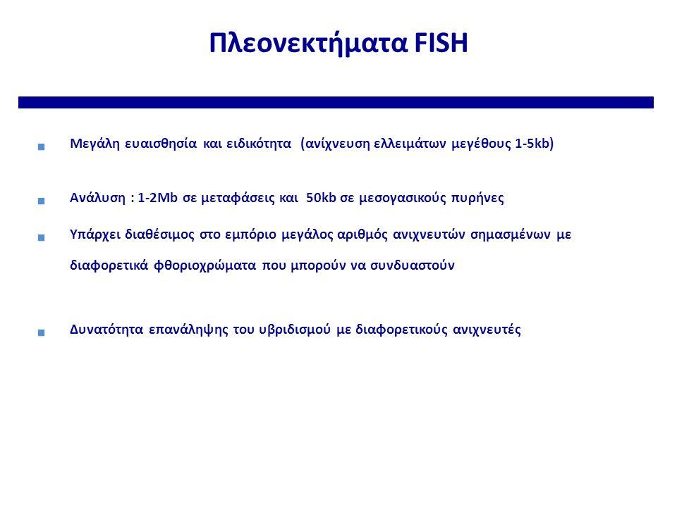 Πλεονεκτήματα FISH  Μεγάλη ευαισθησία και ειδικότητα (ανίχνευση ελλειμάτων μεγέθους 1-5kb)  Ανάλυση : 1-2Mb σε μεταφάσεις και 50kb σε μεσογασικούς πυρήνες  Υπάρχει διαθέσιμος στο εμπόριο μεγάλος αριθμός ανιχνευτών σημασμένων με διαφορετικά φθοριοχρώματα που μπορούν να συνδυαστούν  Δυνατότητα επανάληψης του υβριδισμού με διαφορετικούς ανιχνευτές