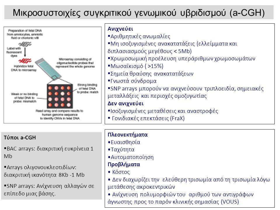Ανιχνεύει  Αριθμητικές ανωμαλίες  Μη ισοζυγισμένες ανακατατάξεις (ελλείμματα και διπλασιασμούς μεγέθους < 5Μb)  Χρωμοσωμική προέλευση υπεράριθμων χρωμοσωμάτων  Μωσαϊκισμό ( >15%)  Σημεία θραύσης ανακατατάξεων  Γνωστά σύνδρομα  SNP arrays μπορούν να ανιχνεύσουν τριπλοειδία, σημειακές μεταλλάξεις και περιοχές ομοζυγωτίας Δεν ανιχνεύει  Ισοζυγισμένες μεταθέσεις και αναστροφές  Γονιδιακές επεκτάσεις (FraX) Τύποι a-CGH  BAC arrays: διακριτική ευκρίνεια 1 Mb  Arrays ολιγονουκλεοτιδίων: διακριτική ικανότητα 8Kb -1 Mb  SNP arrays: Ανίχνευση αλλαγών σε επίπεδο μιας βάσης.