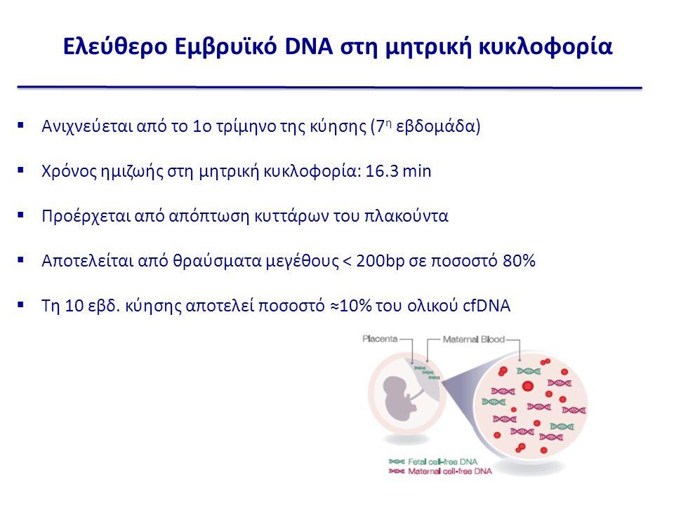  Ανιχνεύεται από το 1ο τρίμηνο της κύησης (7 η εβδομάδα)  Χρόνος ημιζωής στη μητρική κυκλοφορία: 16.3 min  Προέρχεται από απόπτωση κυττάρων του πλακούντα  Αποτελείται από θραύσματα μεγέθους < 200bp σε ποσοστό 80%  Τη 10 εβδ.