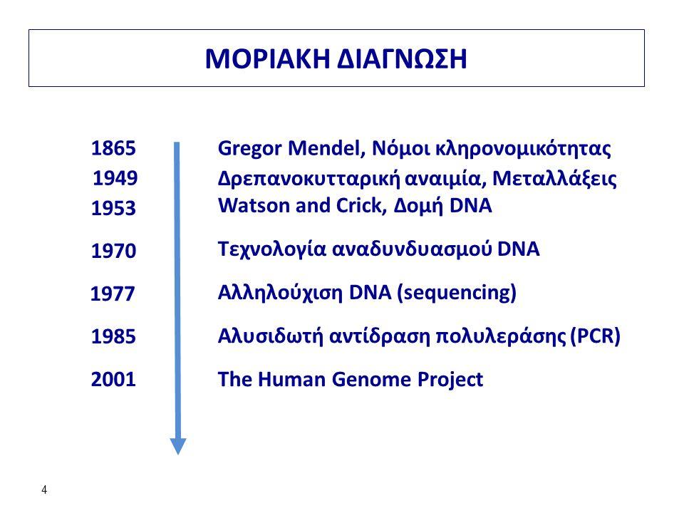 4 ΜΟΡΙΑΚΗ ΔΙΑΓΝΩΣΗ 1865Gregor Mendel, Νόμοι κληρονομικότητας 1953 1970 Τεχνολογία αναδυνδυασμού DNA 1977 Αλληλούχιση DNA (sequencing) 1985 Αλυσιδωτή αντίδραση πολυλεράσης (PCR) 2001The Human Genome Project Watson and Crick, Δομή DNA Δρεπανοκυτταρική αναιμία, Μεταλλάξεις 1949