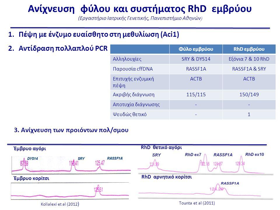Έμβρυο αγόρι Έμβρυο κορίτσι Kolialexi et al (2012 ) 1.Πέψη με ένζυμο ευαίσθητο στη μεθυλίωση (Aci1) 2.Aντίδραση πολλαπλού PCR Φύλο εμβρύουRhD εμβρύου ΑλληλουχίεςSRY & DYS14Εξόνια 7 & 10 RhD Παρουσία cffDNARASSF1ARASSF1A & SRY Επιτυχής ενζυμική πέψη ACTB Ακριβής διάγνωση115/115150/149 Αποτυχία διάγνωσης-- Ψευδώς θετικό-1 RhD θετικό αγόρι RhD αρνητικό κορίτσι Τounta et al (2011) 3.
