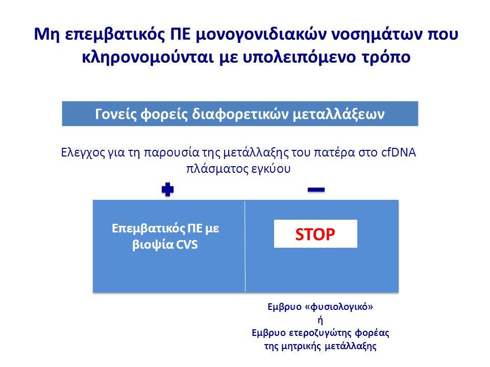 Γονείς φορείς διαφορετικών μεταλλάξεων Ελεγχος για τη παρουσία της μετάλλαξης του πατέρα στο cfDNA πλάσματος εγκύου Επεμβατικός ΠΕ με βιοψία CVS Εμβρυο «φυσιολογικό» ή Εμβρυο ετεροζυγώτης φορέας της μητρικής μετάλλαξης STOP