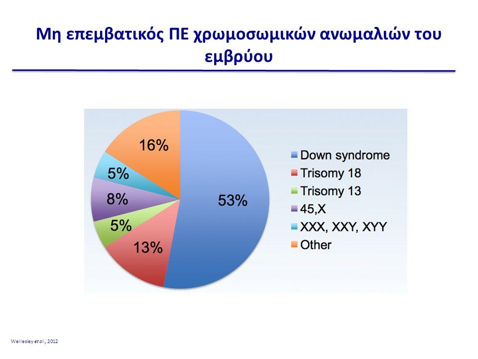 Μη επεμβατικός ΠΕ χρωμοσωμικών ανωμαλιών του εμβρύου Wellesley et al., 2012