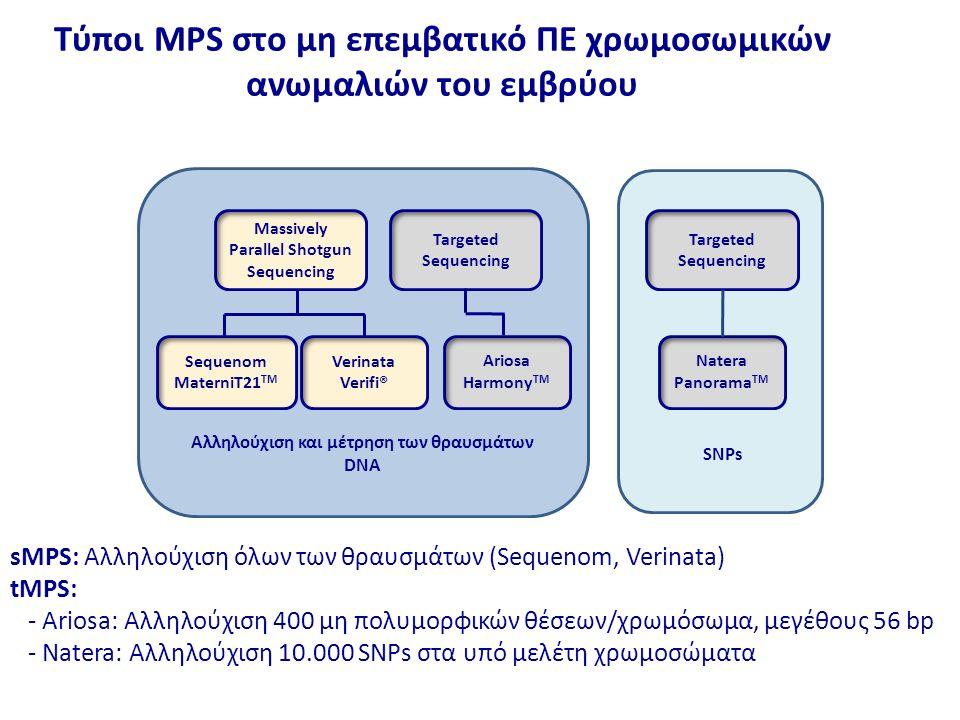 Τύποι MPS στο μη επεμβατικό ΠΕ χρωμοσωμικών ανωμαλιών του εμβρύου Massively Parallel Shotgun Sequencing Targeted Sequencing Sequenom MaterniT21 TM Verinata Verifi® Ariosa Harmony TM Targeted Sequencing Natera Panorama TM Αλληλούχιση και μέτρηση των θραυσμάτων DNA SNPs sMPS: Αλληλούχιση όλων των θραυσμάτων (Sequenom, Verinata) tMPS: - Ariosa: Αλληλούχιση 400 μη πολυμορφικών θέσεων/χρωμόσωμα, μεγέθους 56 bp - Natera: Αλληλούχιση 10.000 SNPs στα υπό μελέτη χρωμοσώματα