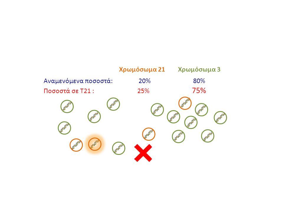 Χρωμόσωμα 3Χρωμόσωμα 21 Αναμενόμενα ποσοστά: 20% 80% Ποσοστά σε Τ21 : 25% 75%