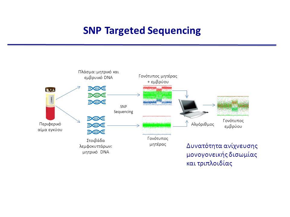 Στοιβάδα λεμφοκυττάρων: μητρικό DNA Πλάσμα: μητρικό και εμβρυικό DNA SNP Sequencing Γονότυπος μητέρας Γονότυπος μητέρας + εμβρύου Γονότυπος εμβρύου Περιφερικό αίμα εγκύου SNP Targeted Sequencing Αλγόριθμος Δυνατότητα ανίχνευσης μονογονεικής δισωμίας και τριπλοιδίας