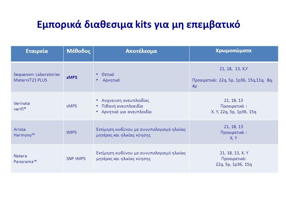 ΕταιρείαΜέθοδοςΑποτέλεσμα Χρωμοσώματα Sequenom Laboratories MaterniT21 PLUS sMPS Θετικό Αρνητικό 21, 18, 13, X,Y Προαιρετικά: 22q, 5p, 1p36, 15q,11q, 8q, 4p Verinata verifi® sMPS Ανιχνευση ανευπλοιδίας Πιθανή ανευπλοειδία Αρνητικό για ανευπλοιδία 21, 18, 13 Προαιρετικά : X, Y, 22q, 5p, 1p36, 15q Ariosa Harmony™ tMPS Εκτίμηση κινδύνου με συνυπολογισμό ηλικίας μητέρας και ηλικίας κύησης 21, 18, 13 Προαιρετικά : X, Y Natera Panorama™ SNP tMPS Εκτίμηση κινδύνου με συνυπολογισμό ηλικίας μητέρας και ηλικίας κύησης 21, 18, 13, X, Y Προαιρετικά: 22q, 5p, 1p36, 15q Εμπορικά διαθεσιμα kits για μη επεμβατικό