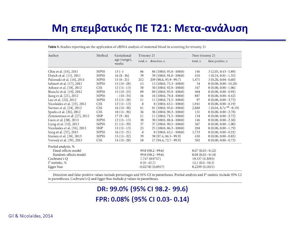 Μη επεμβατικός ΠΕ Τ21: Μετα-ανάλυση DR: 99.0% (95% CI 98.2- 99.6) FPR: 0.08% (95% CI 0.03- 0.14) Gil & Nicolaides, 2014