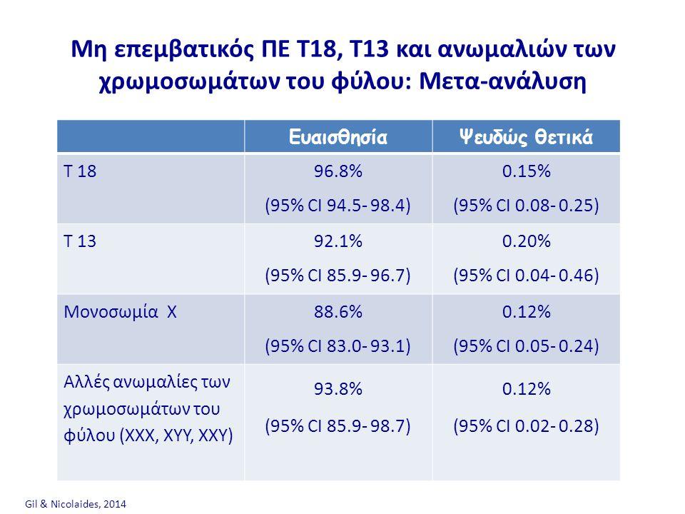Μη επεμβατικός ΠΕ T18, T13 και ανωμαλιών των χρωμοσωμάτων του φύλου: Μετα-ανάλυση Gil & Nicolaides, 2014 ΕυαισθησίαΨευδώς θετικά T 18 96.8% (95% CI 94.5- 98.4) 0.15% (95% CI 0.08- 0.25) T 13 92.1% (95% CI 85.9- 96.7) 0.20% (95% CI 0.04- 0.46) Mονοσωμία X 88.6% (95% CI 83.0- 93.1) 0.12% (95% CI 0.05- 0.24) Αλλές ανωμαλίες των χρωμοσωμάτων του φύλου (ΧΧΧ, ΧΥΥ, ΧΧΥ) 93.8% (95% CI 85.9- 98.7) 0.12% (95% CI 0.02- 0.28)
