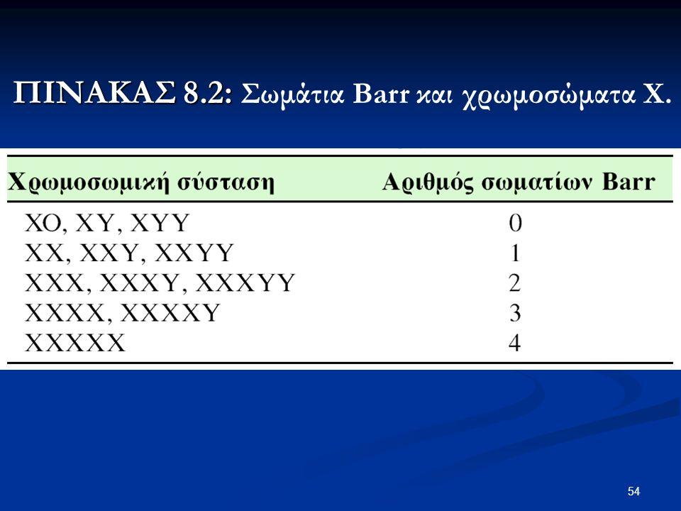 54 ΠΙΝΑΚΑΣ 8.2: ΠΙΝΑΚΑΣ 8.2: Σωμάτια Barr και χρωμοσώματα Χ.