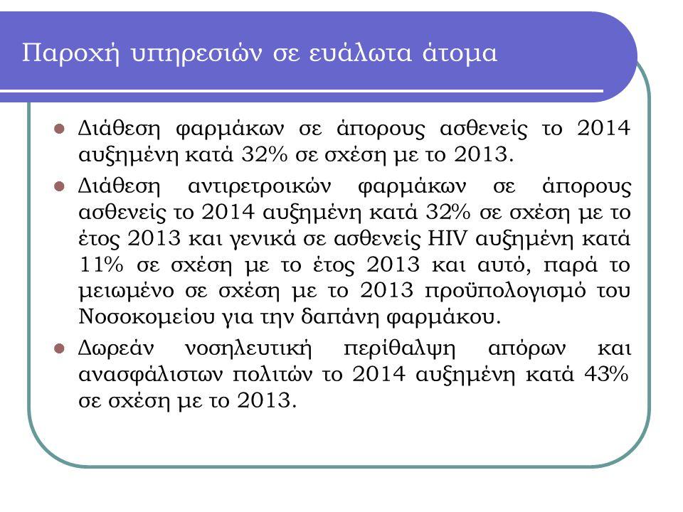 Παροχή υπηρεσιών σε ευάλωτα άτομα Διάθεση φαρμάκων σε άπορους ασθενείς το 2014 αυξημένη κατά 32% σε σχέση με το 2013.