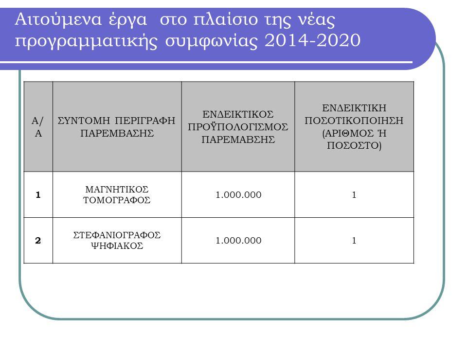 Αιτούμενα έργα στο πλαίσιο της νέας προγραμματικής συμφωνίας 2014-2020 Α/ Α ΣΥΝΤΟΜΗ ΠΕΡΙΓΡΑΦΗ ΠΑΡΕΜΒΑΣΗΣ ΕΝΔΕΙΚΤΙΚΟΣ ΠΡΟΫΠΟΛΟΓΙΣΜΟΣ ΠΑΡΕΜΑΒΣΗΣ ΕΝΔΕΙΚΤΙΚΗ ΠΟΣΟΤΙΚΟΠΟΙΗΣΗ (ΑΡΙΘΜΟΣ Ή ΠΟΣΟΣΤΟ) 1 ΜΑΓΝΗΤΙΚΟΣ ΤΟΜΟΓΡΑΦΟΣ 1.000.0001 2 ΣΤΕΦΑΝΙΟΓΡΑΦΟΣ ΨΗΦΙΑΚΟΣ 1.000.0001