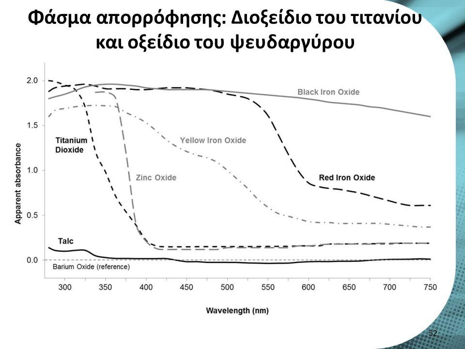 Φάσμα απορρόφησης: Διοξείδιο του τιτανίου και οξείδιο του ψευδαργύρου 52
