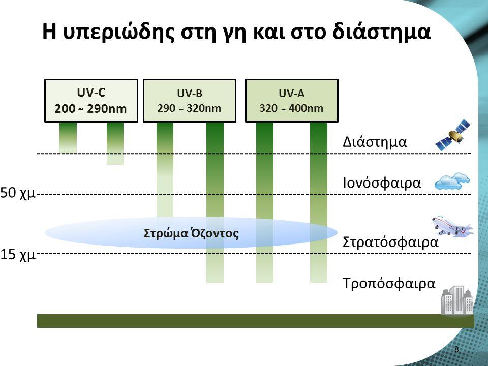 Υπεριώδης ακτινοβολία UVA (320-400) Μαύρισμα χωρίς σημαντικό ερύθημα και ηλιακό έγκαυμα.