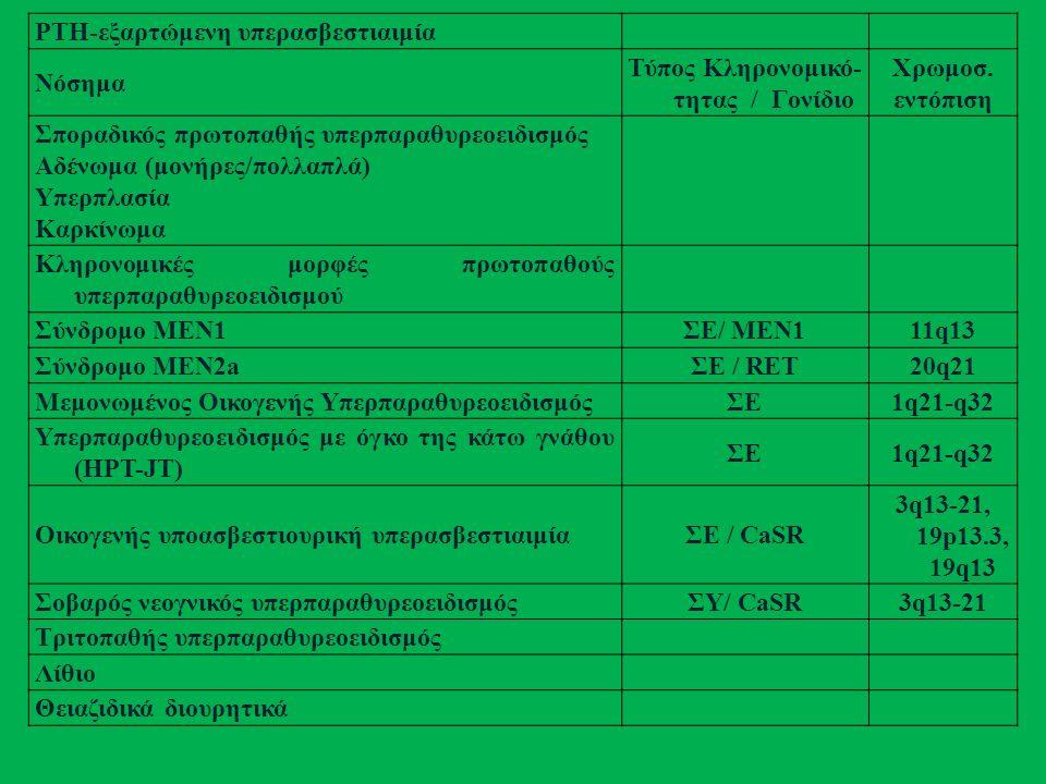 PTH-εξαρτώμενη υπερασβεστιαιμία Νόσημα Τύπος Κληρονομικό- τητας / Γονίδιο Χρωμοσ.