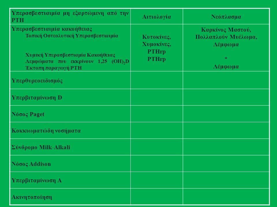 Υπερασβεστιαιμία μη εξαρτώμενη από την PTH ΑιτιολογίαΝεόπλασμα Υπερασβεστιαιμία κακοήθειας Τοπική Οστεολυτική Υπερασβεστιαιμία Χυμική Υπερασβεστιαμία Κακοήθειας Λεμφώματα που εκκρίνουν 1,25 (ΟΗ) 2 D Έκτοπη παραγωγή PTH Κυτοκίνες, Χυμοκίνες, PTHrp PTHrp Καρκίνος Μαστού, Πολλαπλούν Μυέλωμα, Λέμφωμα * Λέμφωμα Υπερθυρεοειδισμός Υπερβιταμίνωση D Νόσος Paget Κοκκιωματώδη νοσήματα Σύνδρομο Milk-Alkali Νόσος Addison Υπερβιταμίνωση Α Ακινητοποίηση