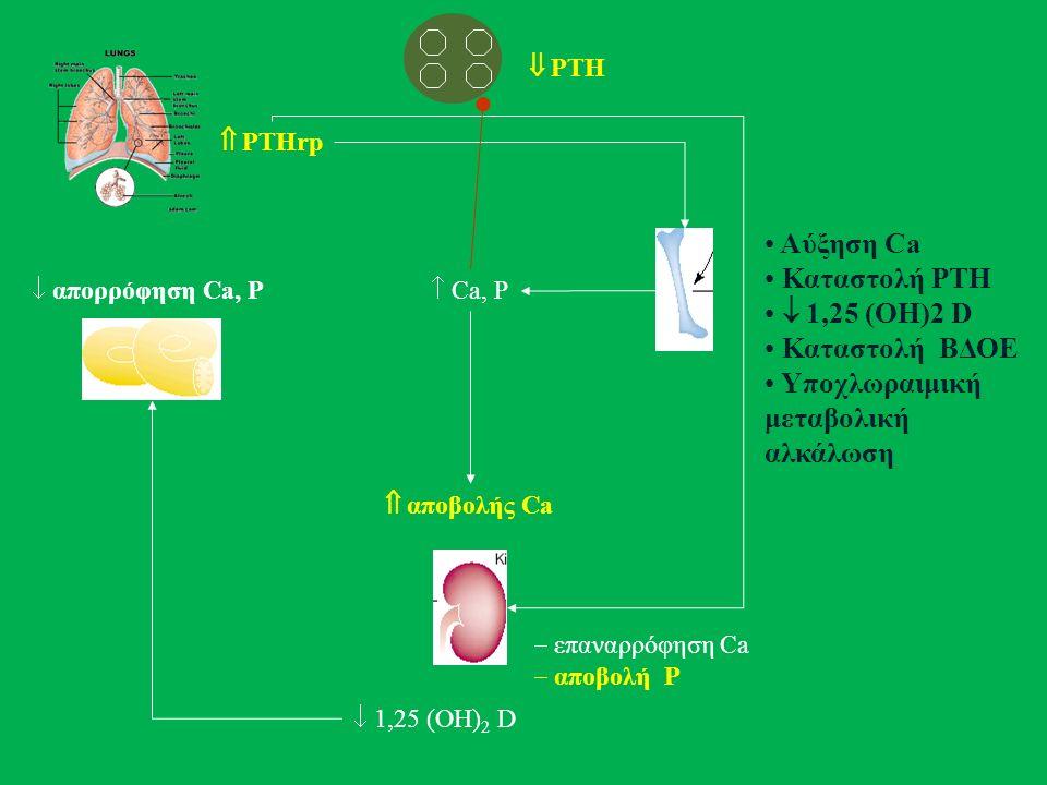  PTH  Ca, P  επαναρρόφηση Ca  αποβολή P  απορρόφηση Ca, P  αποβολής Ca  PTHrp  1,25 (ΟΗ) 2 D Αύξηση Ca Καταστολή PTH  1,25 (ΟΗ)2 D Καταστολή ΒΔΟΕ Υποχλωραιμική μεταβολική αλκάλωση