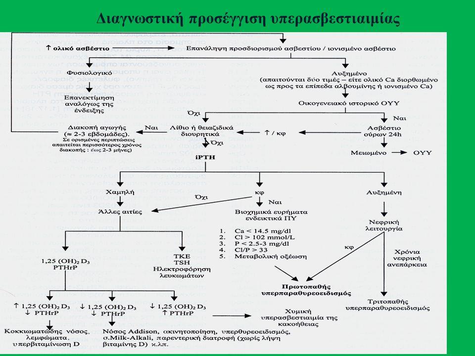 Διαγνωστική προσέγγιση υπερασβεστιαιμίας