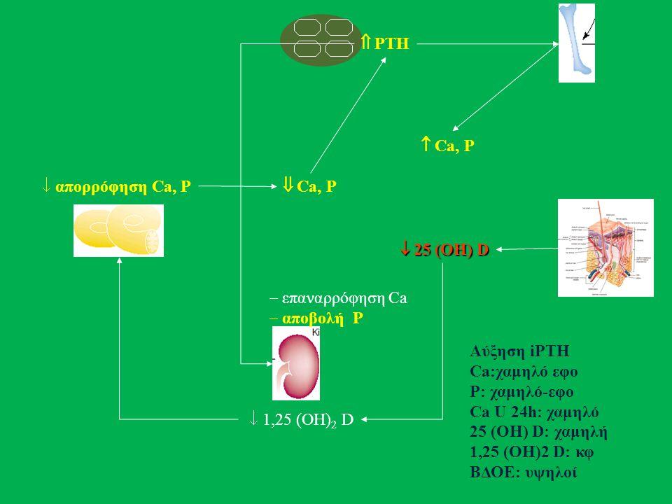  PTH  επαναρρόφηση Ca  αποβολή P  1,25 (ΟΗ) 2 D  απορρόφηση Ca, P  25 (ΟΗ) D  25 (ΟΗ) D  Ca, P  Ca, P Αύξηση iPTH Ca:χαμηλό εφο P: χαμηλό-εφο Ca U 24h: χαμηλό 25 (OH) D: χαμηλή 1,25 (OH)2 D: κφ ΒΔΟΕ: υψηλοί