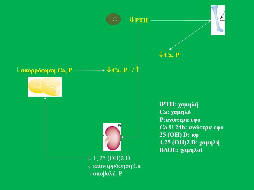  PTH  1, 25 (ΟΗ)2 D  επαναρρόφηση Ca  αποβολή P  απορρόφηση Ca, P  Ca, P - /   Ca, P iPTH: χαμηλή Ca: χαμηλό P:ανώτερα εφο Ca U 24h: ανώτερα εφο 25 (OH) D: κφ 1,25 (OH)2 D: χαμηλή ΒΔΟΕ: χαμηλοί