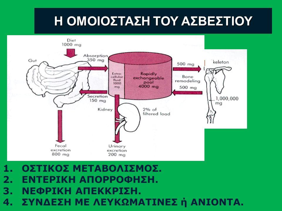 Συνολικό: 900-1000 mg Συγκέντρωση: 8,5-10,5 mg/dl 2,1-2,6 mmol/L Δεσμευμένο με πρωτεΐνες - 40 % Μορφή κυκλοφορίας ασβεστίου στο εξωκυττάριο υγρό Σα σύμπλοκο – 10 % (κιτρικά, διττανθρακικά, φωσφορικά ) Ελεύθερο ή διηθήσιμο Ιονισμένο Ca – 50 %