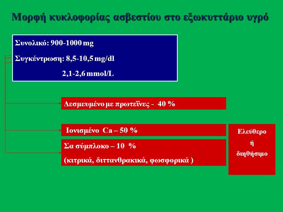 Προσδιορισμός ασβεστίου Αιμοληψία χωρίς φλεβική στάση Ολονύκτια Νηστεία (νυχθημερινός ρυθμός: αιχμή 13.00, ναδίρ: 03.00) Παρατεταμένη ορθοστασία- αφυδάτωση (↑ 0,4-0,6 mg/dl) Διαταραχές συγκέντρωσης αλβ (  1 gr/dl ↑ αλβ > 4 gr/dl  ↓ Ca ++ 0.8 mg/dl) Διαταραχές του pH (  0.1 ↑ pH  ↑ δεσμευμένου Ca 0.12 mg/dl) Μετατροπές: mmol/L * 4 = mg/dl- mEq/L*2 = mg/dl Ιονισμένο ασβέστιο Δυσχερής προσδιορισμός, μειωμένη διαθεσιμότητα- Ορισμένες μέθοδοι απαιτούν αναερόβιες συνθήκες, διατήρηση σε πάγο, ταχεία ανάλυση Επίδραση από μεταβολές του pH, νυχθημερινός ρυθμός