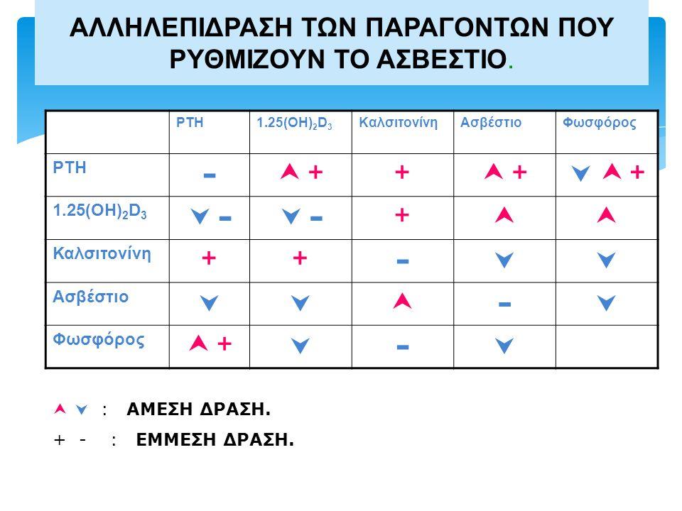 ΑΛΛΗΛΕΠΙΔΡΑΣΗ ΤΩΝ ΠΑΡΑΓΟΝΤΩΝ ΠΟΥ ΡΥΘΜΙΖΟΥΝ ΤΟ ΑΣΒΕΣΤΙΟ. PTH1.25(OH) 2 D 3 ΚαλσιτονίνηΑσβέστιοΦωσφόρος PTH -  + ++  + +   +  + 1.25(OH) 2 D 3 