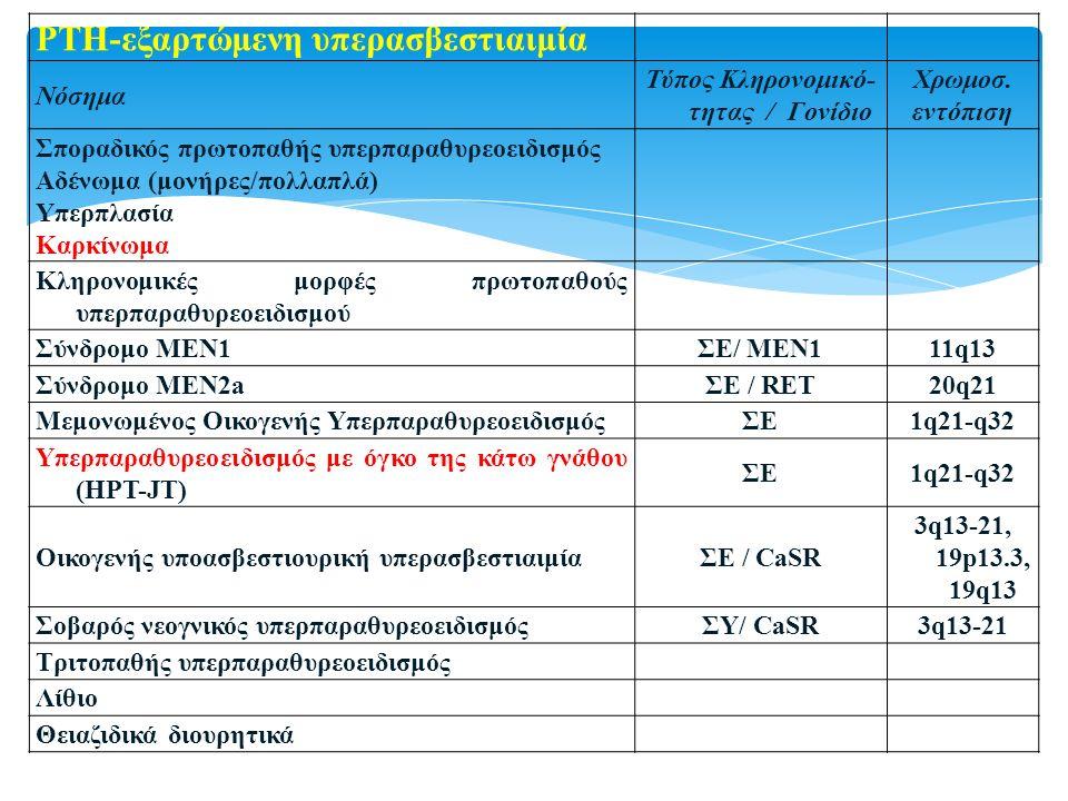 PTH-εξαρτώμενη υπερασβεστιαιμία Νόσημα Τύπος Κληρονομικό- τητας / Γονίδιο Χρωμοσ. εντόπιση Σποραδικός πρωτοπαθής υπερπαραθυρεοειδισμός Αδένωμα (μονήρε