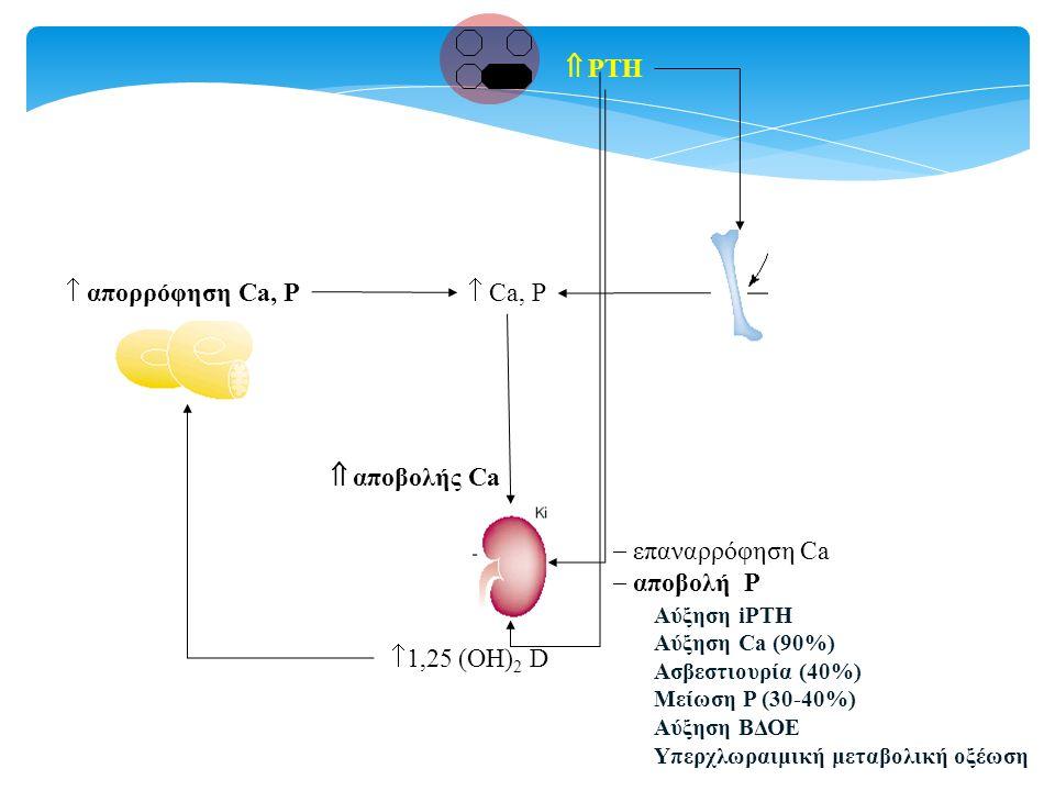 PTH  Ca, P  επαναρρόφηση Ca  αποβολή P  1,25 (ΟΗ) 2 D  απορρόφηση Ca, P  αποβολής Ca Αύξηση iPTH Αύξηση Ca (90%) Ασβεστιουρία (40%) Μείωση P (