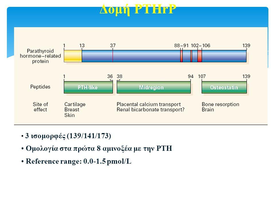 Δομή PTHrP 3 ισομορφές (139/141/173) Ομολογία στα πρώτα 8 αμινοξέα με την PTH Reference range: 0.0-1.5 pmol/L