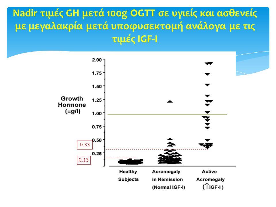 Nadir τιμές GH μετά 100g OGTT σε υγιείς και ασθενείς με μεγαλακρία μετά υποφυσεκτομή ανάλογα με τις τιμές IGF-I 0.13 0.33 JCEM 1998 83 3808-3816
