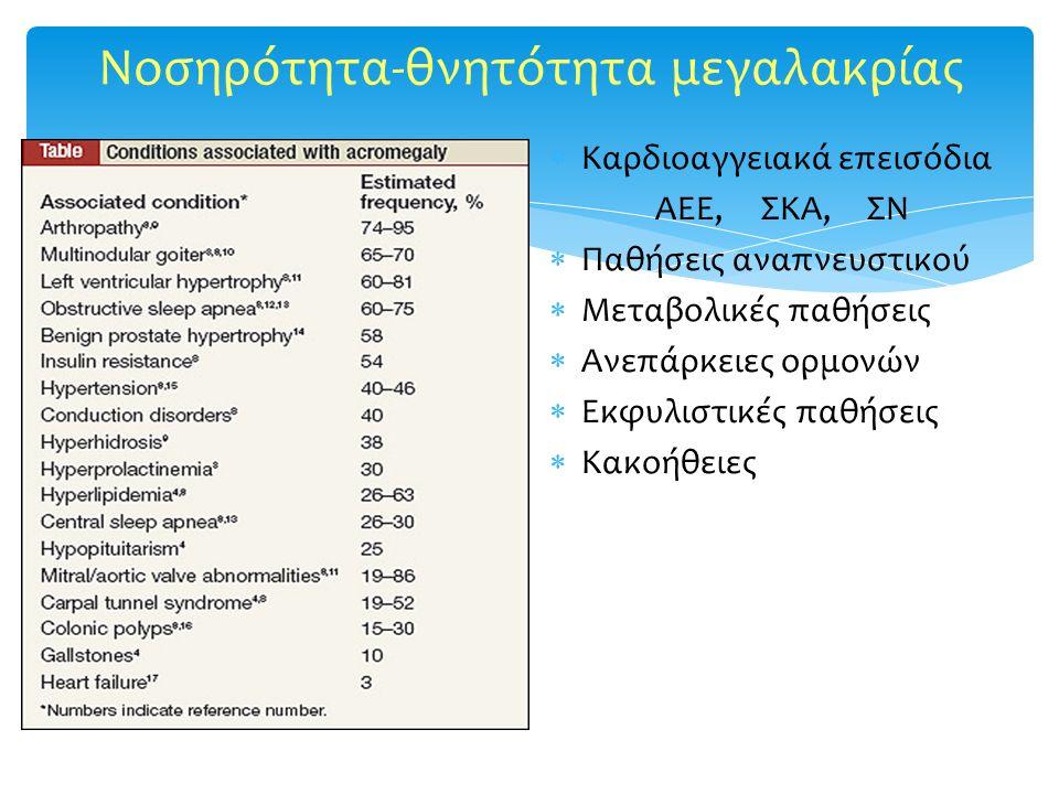 Noσηρότητα-θνητότητα μεγαλακρίας  Καρδιοαγγειακά επεισόδια ΑΕΕ, ΣΚΑ, ΣΝ  Παθήσεις αναπνευστικού  Mεταβολικές παθήσεις  Ανεπάρκειες ορμονών  Εκφυλ