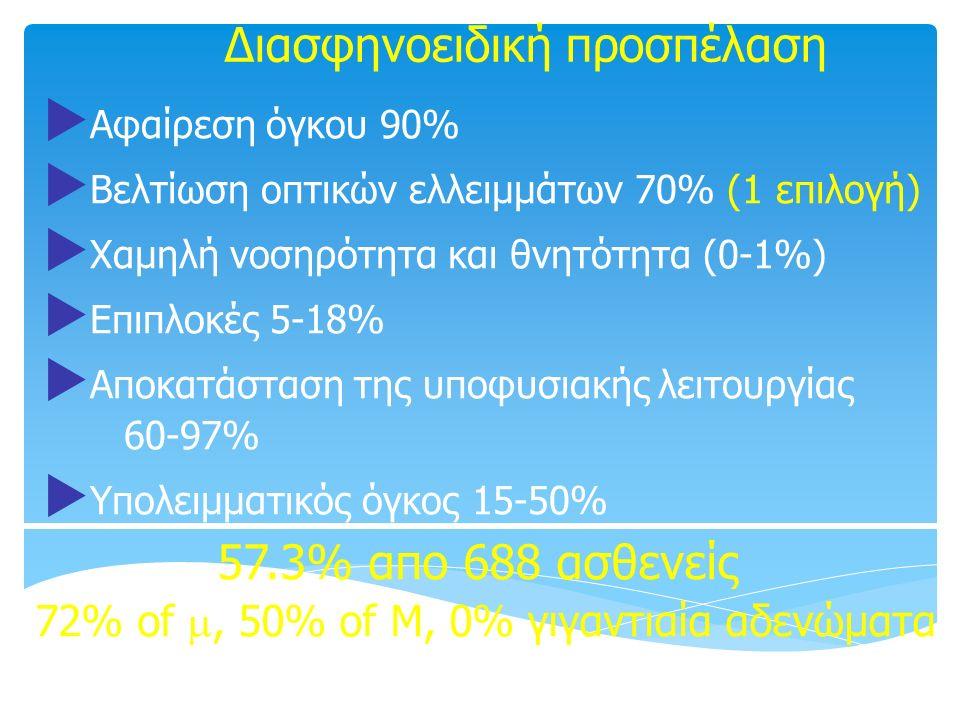 Διασφηνοειδική προσπέλαση  Αφαίρεση όγκου 90%  Βελτίωση οπτικών ελλειμμάτων 70% (1 επιλογή)  Χαμηλή νοσηρότητα και θνητότητα (0-1%)  Επιπλοκές 5-1
