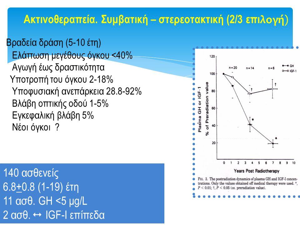 Βραδεία δράση (5-10 έτη) Ελάττωση μεγέθους όγκου <40% Αγωγή έως δραστικότητα Υποτροπή του όγκου 2-18% Υποφυσιακή ανεπάρκεια 28.8-92% Βλάβη οπτικής οδο