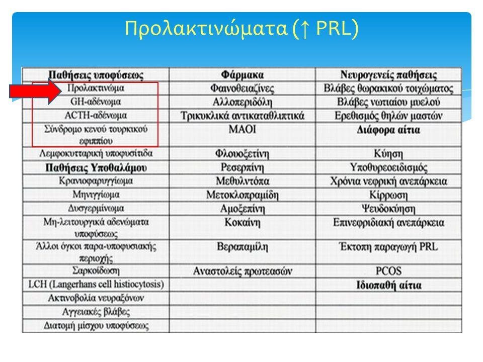 Προλακτινώματα ( ↑ PRL)