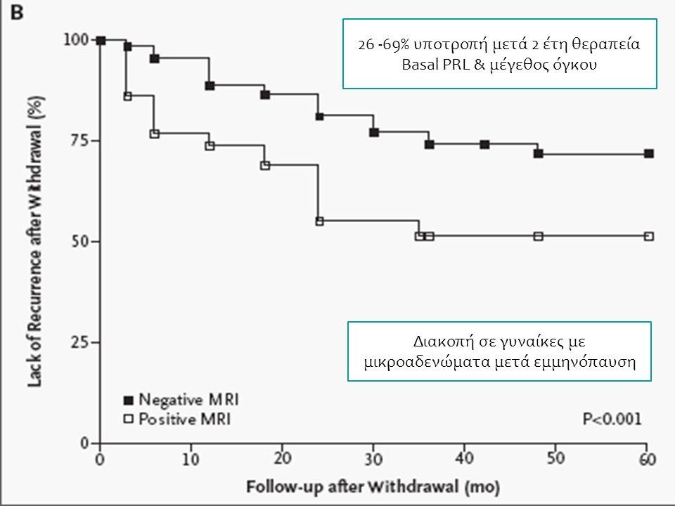 Διακοπή σε γυναίκες με μικροαδενώματα μετά εμμηνόπαυση 26 -69% υποτροπή μετά 2 έτη θεραπεία Basal PRL & μέγεθος όγκου