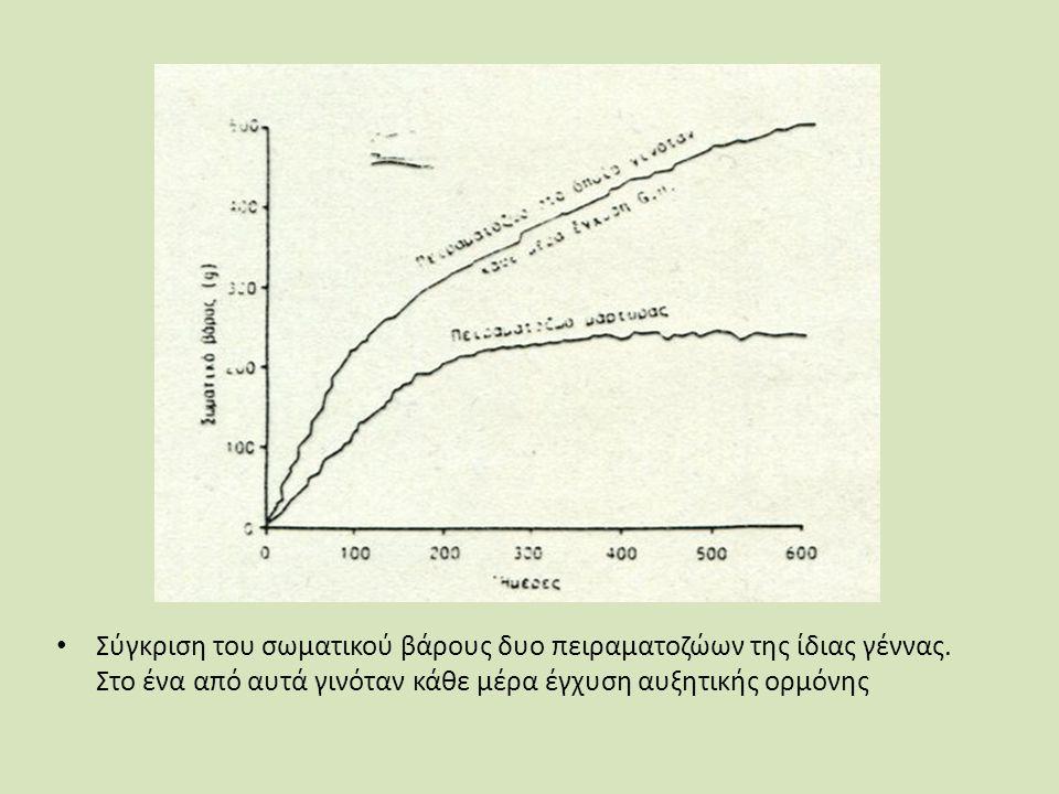 Σύγκριση του σωματικού βάρους δυο πειραματοζώων της ίδιας γέννας.