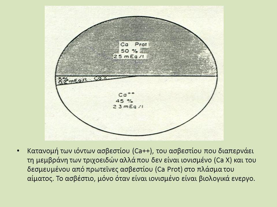 Κατανομή των ιόντων ασβεστίου (Ca++), του ασβεστίου που διαπερνάει τη μεμβράνη των τριχοειδών αλλά που δεν είναι ιονισμένο (Ca X) και του δεσμευμένου από πρωτεϊνες ασβεστίου (Ca Prot) στο πλάσμα του αίματος.