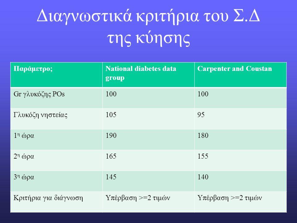 Διαγνωστικά κριτήρια του Σ.Δ της κύησης Παράμετρο;National diabetes data group Carpenter and Coustan Gr γλυκόζης POs100 Γλυκόζη νηστείας10595 1 η ώρα190180 2 η ώρα165155 3 η ώρα145140 Κριτήρια για διάγνωσηΥπέρβαση >=2 τιμών