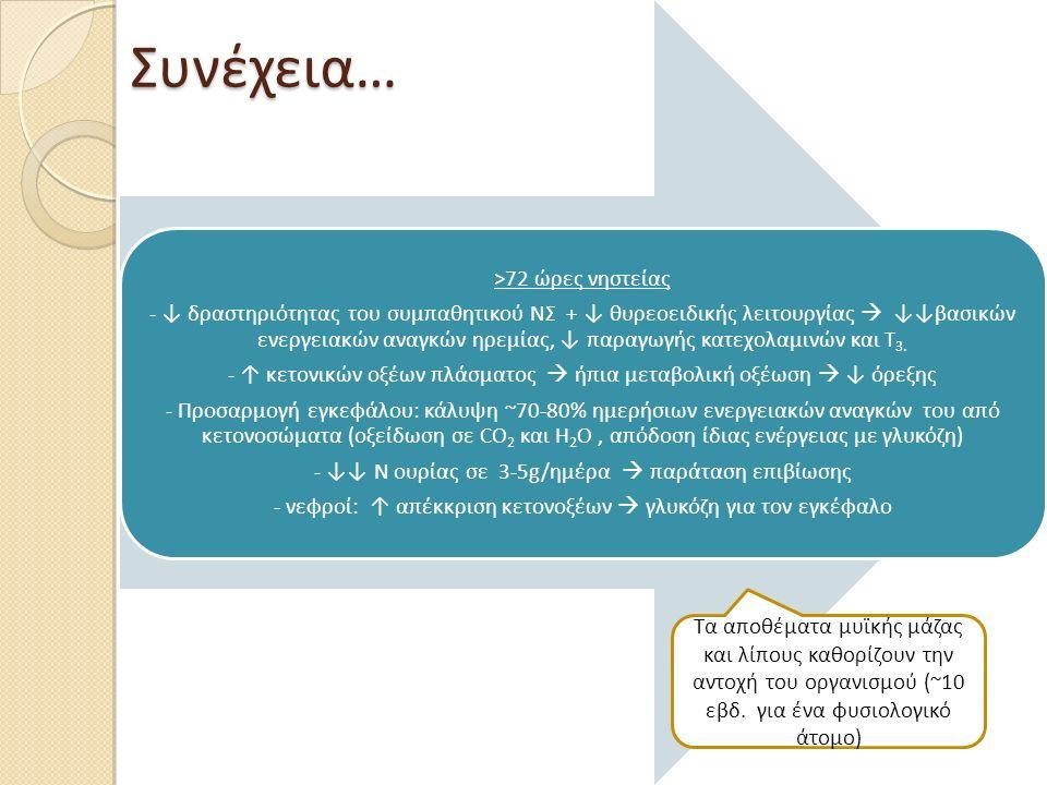 Συνέχεια… >72 ώρες νηστείας - ↓ δραστηριότητας του συμπαθητικού ΝΣ + ↓ θυρεοειδικής λειτουργίας  ↓↓βασικών ενεργειακών αναγκών ηρεμίας, ↓ παραγωγής κ