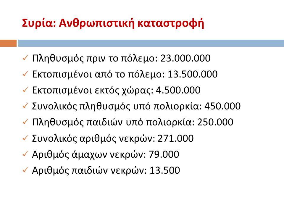 Συρία : Ανθρωπιστική καταστροφή Πληθυσμός πριν το πόλεμο : 23.000.000 Εκτοπισμένοι από το πόλεμο : 13.500.000 Εκτοπισμένοι εκτός χώρας : 4.500.000 Συνολικός πληθυσμός υπό πολιορκία : 450.000 Πληθυσμός παιδιών υπό πολιορκία : 250.000 Συνολικός αριθμός νεκρών : 271.000 Αριθμός άμαχων νεκρών : 79.000 Αριθμός παιδιών νεκρών : 13.500