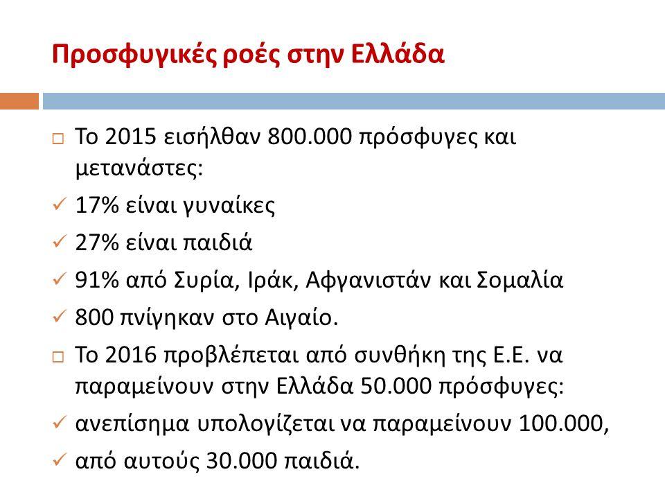 Προσφυγικές ροές στην Ελλάδα  Το 2015 εισήλθαν 800.000 πρόσφυγες και μετανάστες : 17% είναι γυναίκες 27% είναι παιδιά 91% από Συρία, Ιράκ, Αφγανιστάν και Σομαλία 800 πνίγηκαν στο Αιγαίο.
