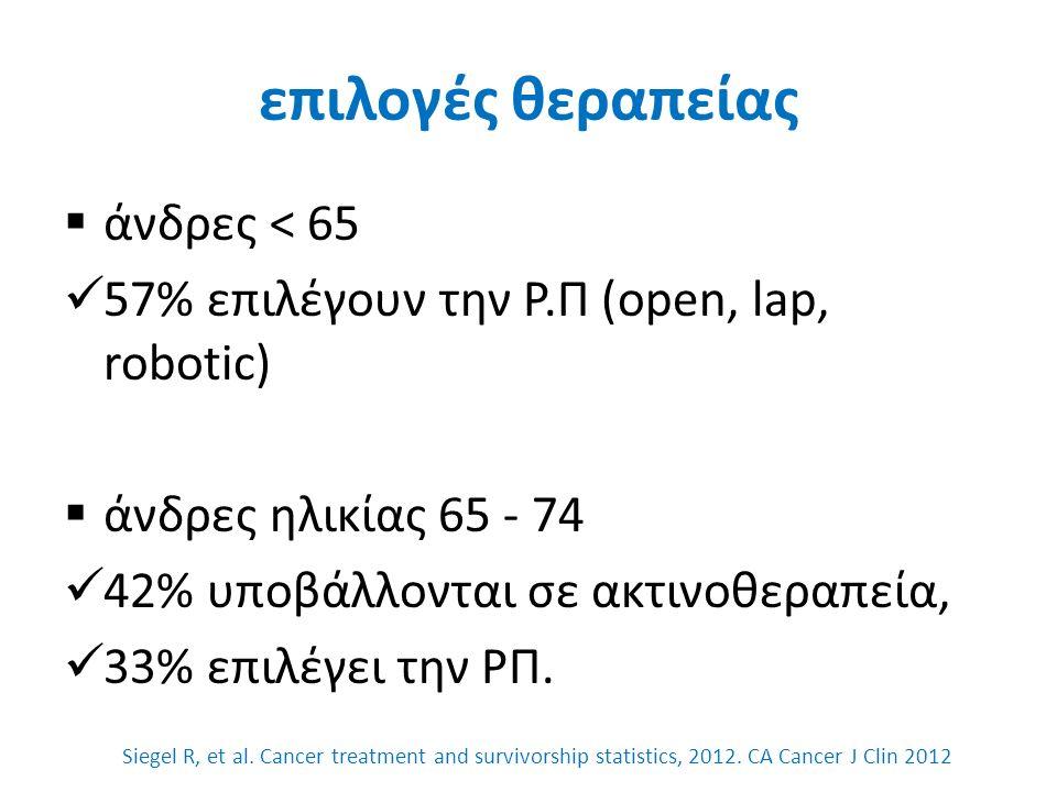 BMI & ακράτεια μετά Ρ.Π  25.8% ακράτεια όταν BMI >30 (παχυσαρκία)  8.7% όταν BMI <30, van Roermund JG, et al.