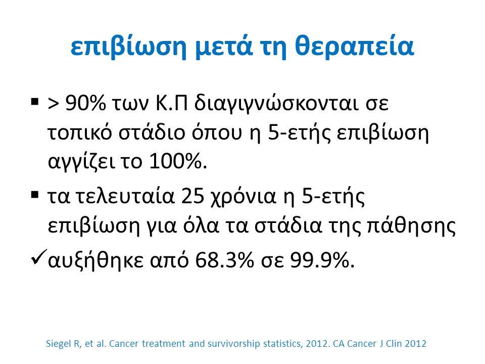 PFMT-βελτιώνει τα ποσοστά εγκράτειας;  Cochrane Database review 8 μελετών συντηρητικής θεραπείας ακράτειας μετά Ρ.Π ΔΕΝ υπάρχουν αποδείξεις ότι PFMT +/_ biofeedback υπερτερεί.