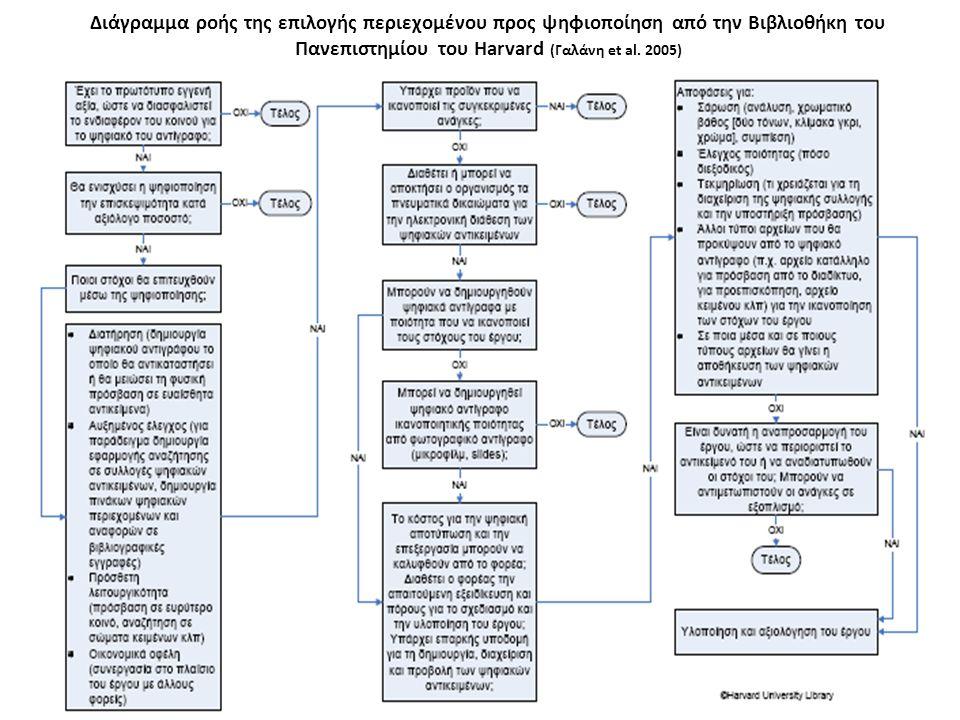 Διάγραμμα ροής της επιλογής περιεχομένου προς ψηφιοποίηση από την Βιβλιοθήκη του Πανεπιστημίου του Harvard (Γαλάνη et al.