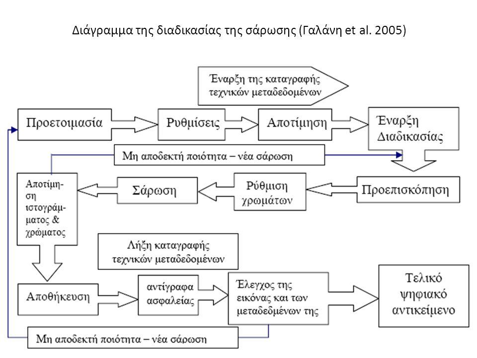 Διάγραμμα της διαδικασίας της σάρωσης (Γαλάνη et al. 2005)