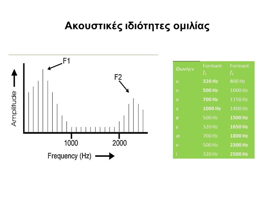 Ακουστικές ιδιότητες ομιλίας Φωνήεν Formant f 1 Formant f 2 u320 Hz800 Hz o500 Hz1000 Hz ɑ700 Hz1150 Hz a1000 Hz1400 Hz ø500 Hz1500 Hz y320 Hz1650 Hz æ700 Hz1800 Hz e500 Hz2300 Hz i320 Hz2500 Hz