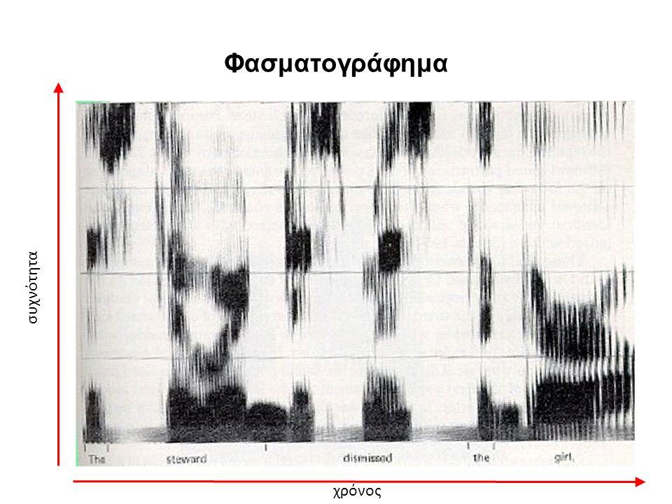 Φασματογράφημα χρόνος συχνότητα