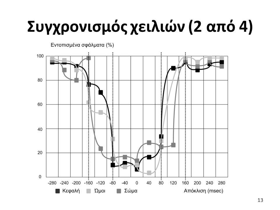 Συγχρονισμός χειλιών (2 από 4) 13