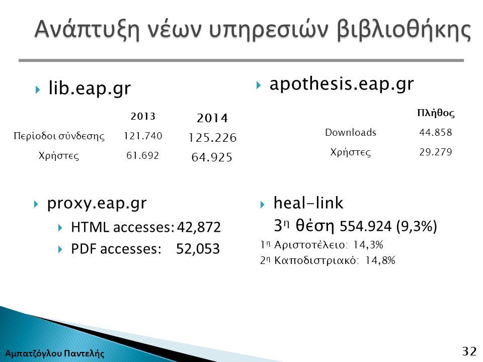 Αμπατζόγλου Παντελής 32  lib.eap.gr  proxy.eap.gr  HTML accesses: 42,872  PDF accesses: 52,053  apothesis.eap.gr 2013 2014 Περίοδοι σύνδεσης121.740 125.226 Χρήστες61.692 64.925 Πλήθος Downloads44.858 Χρήστες29.279  heal-link 3 η θέση 554.924 (9,3%) 1 η Αριστοτέλειο: 14,3% 2 η Καποδιστριακό: 14,8% Ανάπτυξη νέων υπηρεσιών βιβλιοθήκης